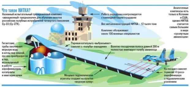 Контракт на ремонт в Крыму аналога авианосца «Адмирал Кузнецов» могут подписать уже весной