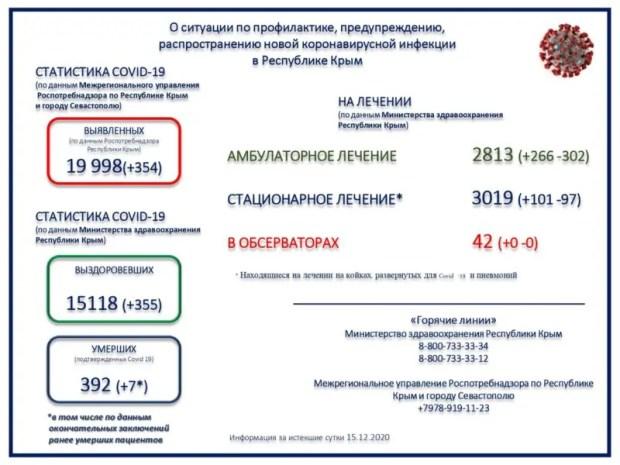 По темпам заболеваемости коронавирусом Крым обогнал среднероссийский показатель