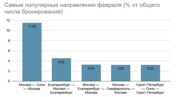 Крым - в тройке самых популярных туристических направлений февраля