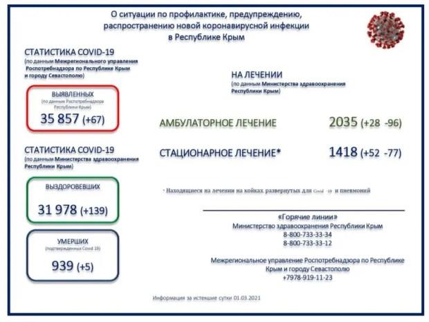 """Коронавирус в Крыму - число заразившихся держится на """"плюс-минус"""" 60 человек"""