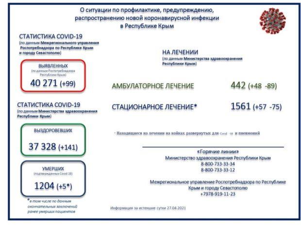 В Крыму 99 новых случаев коронавирусной инфекции за сутки