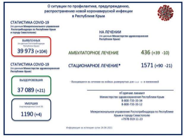 104 заразившихся, 21 выздоровевший, 4 умерших – «ковидная» сводка минувших суток в Крыму