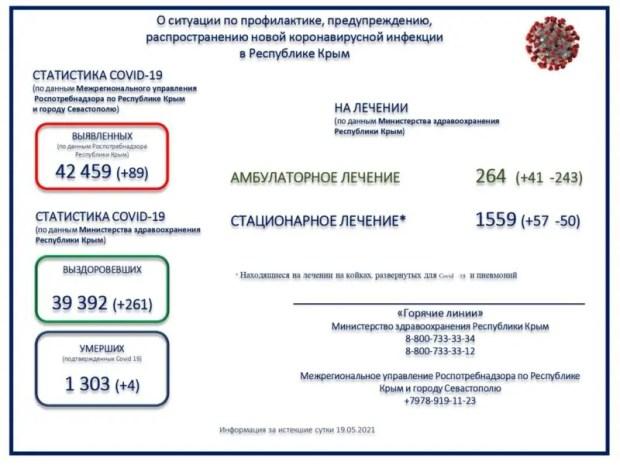 Инфекция отступает? За сутки в Крыму - 89 новых случаев заражения «ковидом»