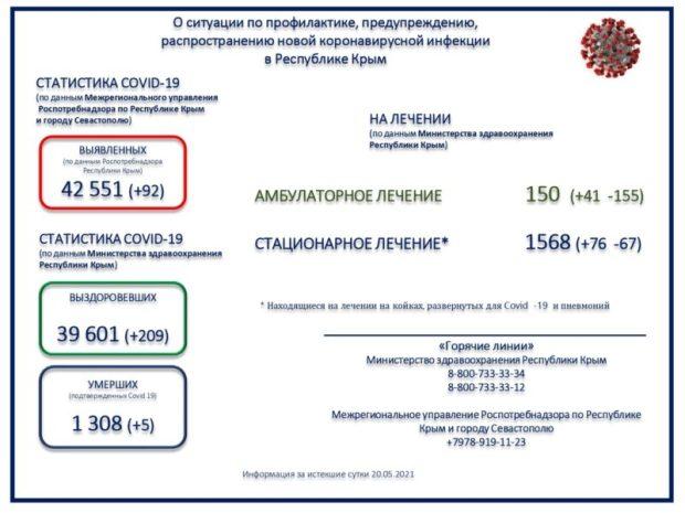 Глава Крыма сообщил о регистрации в регионе 92 новых случаев COVID-19