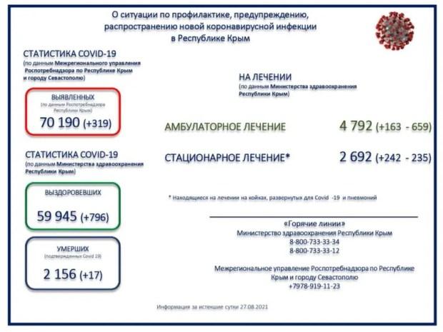 Коронавирус в Крыму. Выздоровевших 796! Рекорд...