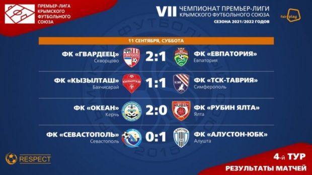4-й тур чемпионата Премьер-лиги Крымского футбольного союза: лидеры синхронно теряют очки