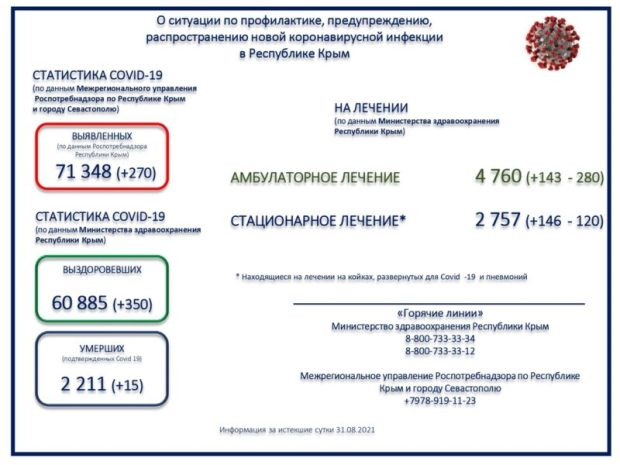 В Крыму зарегистрировано 270 новых случаев COVID-19. Данные на 1 сентября