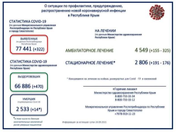 Коронавирус в Крыму - 470 выздоровевших и 322 заразившихся