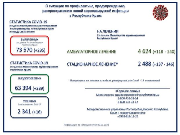 Коронавирус в Крыму. Статистика за сутки - 16 человек скончались, 339 выздоровели, 235 заразились