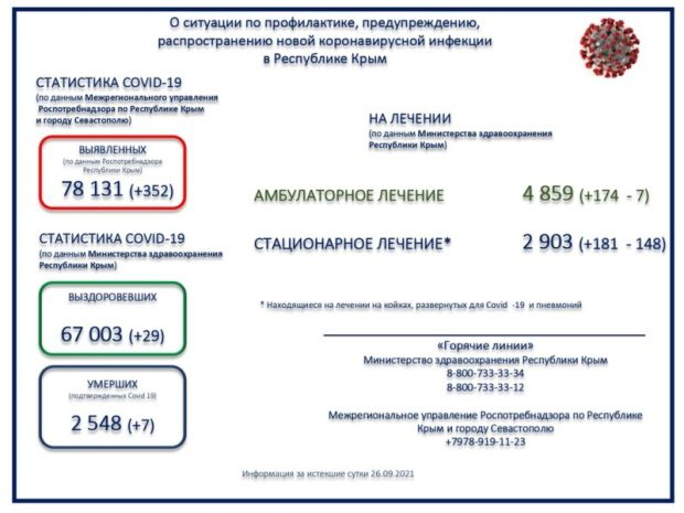 Коронавирус в Крыму. Выздоровевших всего 29 человек, тогда как заболевших 352