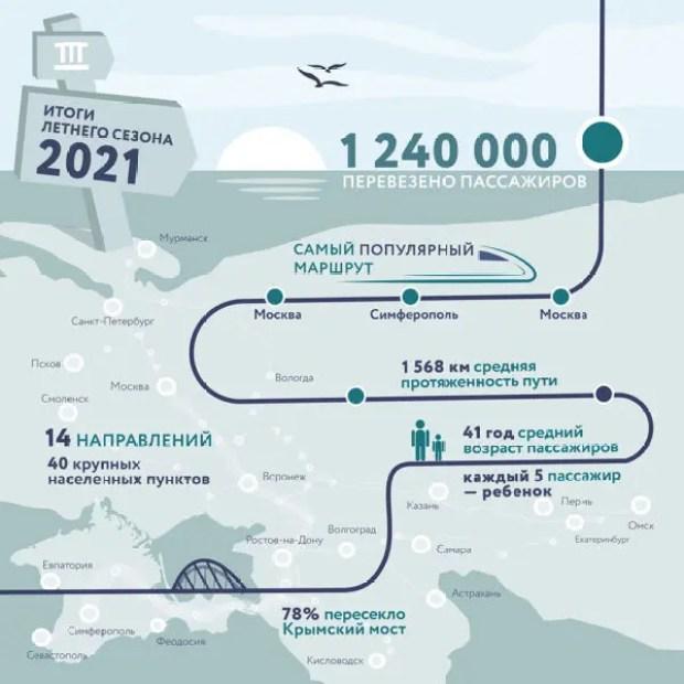 Оператор железнодорожных перевозок в Крым подвел итоги летнего сезона 2021