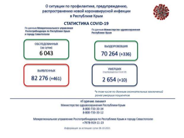 В Крыму – очередной антирекорд по числу заражений COVID-19 за сутки
