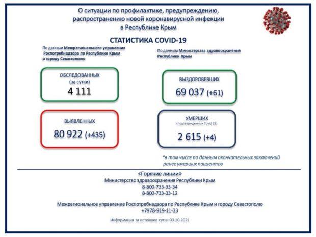 Коронавирус в Крыму. 435 человек заразились, 61 - выздоровел