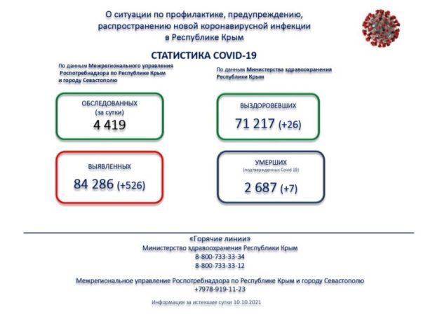 Коронавирус в Крыму. 526 заболевших и всего 26 выздоровевших