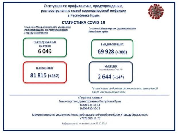 "Коронавирус в Крыму. Идём ""на рекорд"" по заболевшим за сутки?"