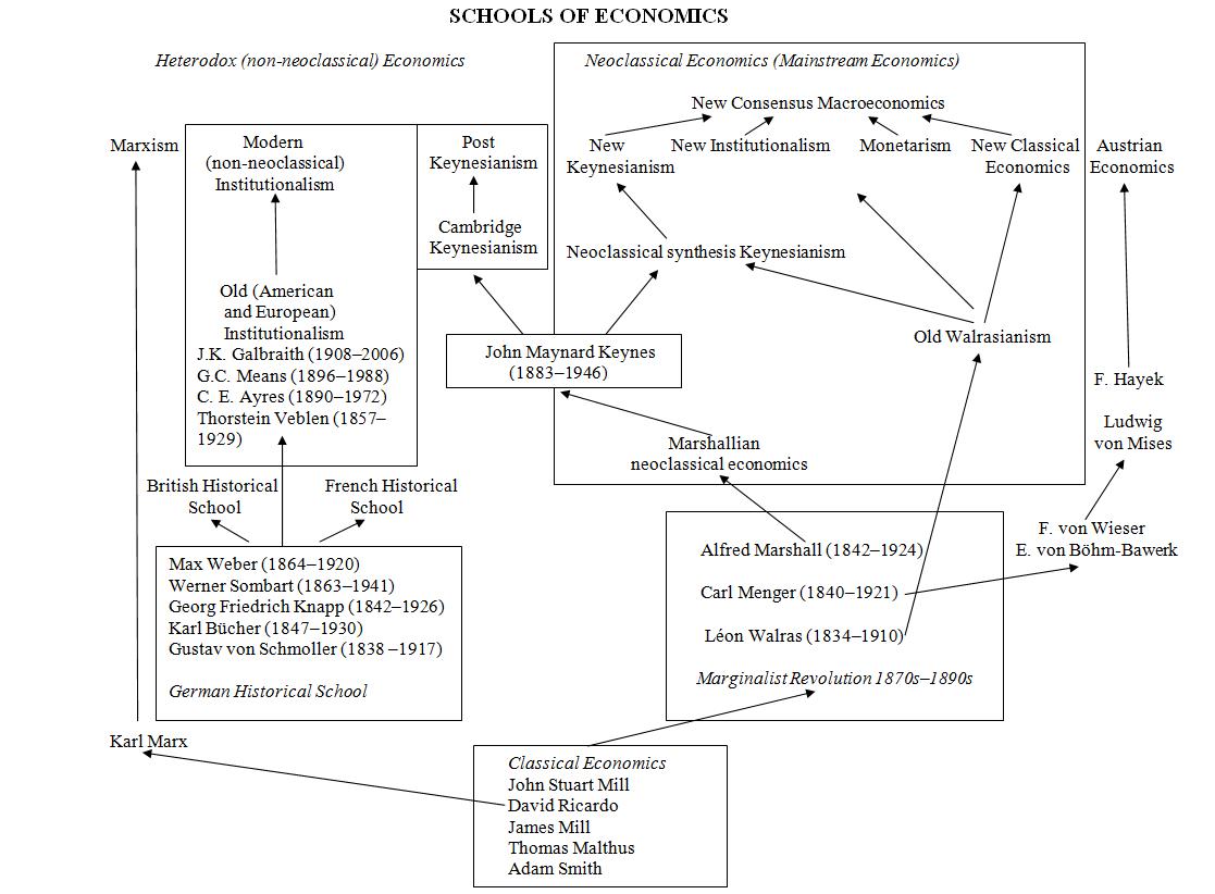 On Heterodox Macroeconomics
