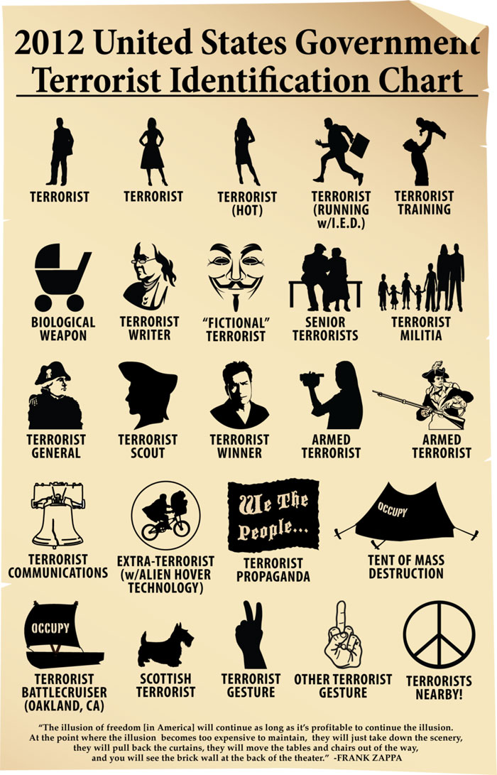 2012_us_terrorist_identification_chart_by_gonzoville-d4jdf36