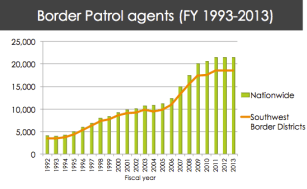 Border Patrol agents (FY 1993-2013)