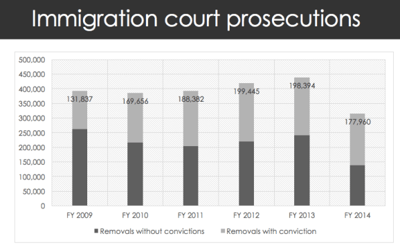 Immigration Court Prosecutions