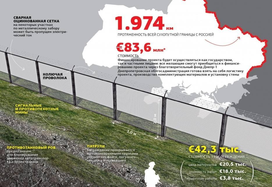 На облаштування стіни на кордоні з РФ може піти близько півроку при наявності фінансування.  Так може виглядати Стіна, якщо затвердять план Коломойського