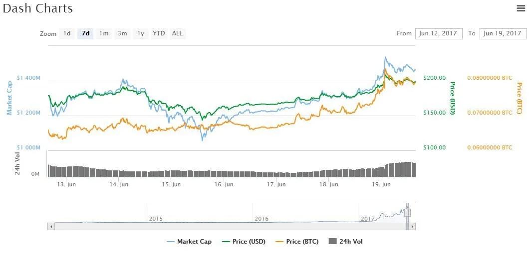 limite-histórico-preço-Dash