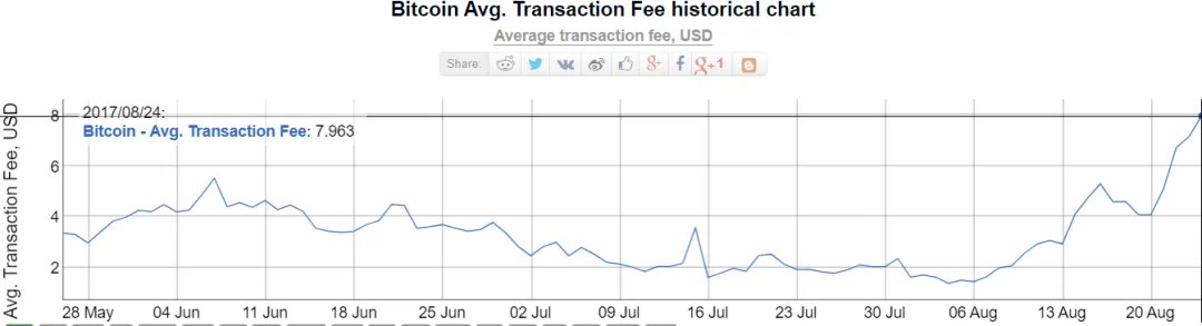 fee-transaction