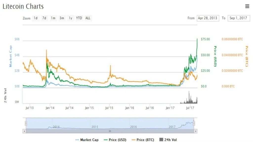 Litecoin-CoinMarketCap