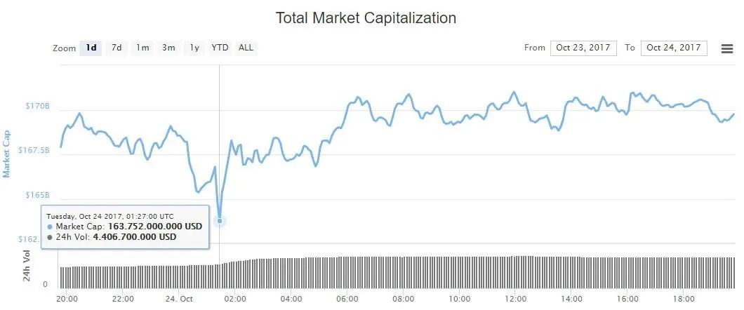 Preço-criptoativo-valor-mercado