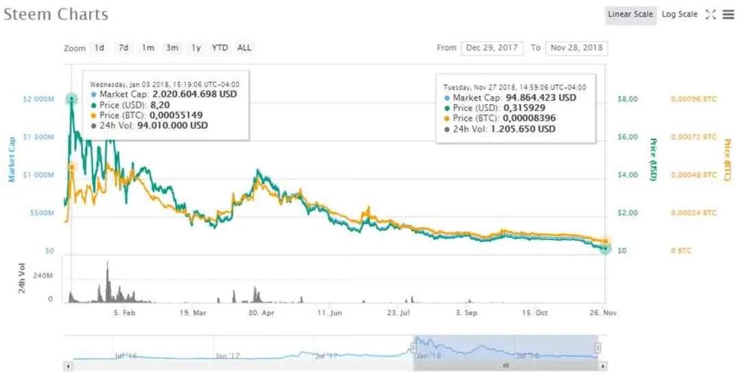 preços-anual-Steem-gráfico