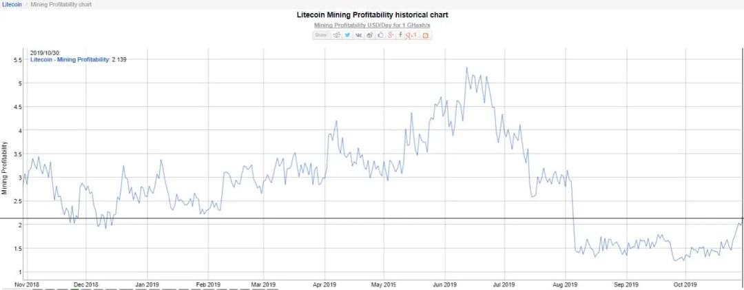 litecoin-rentabilidade-Mineração