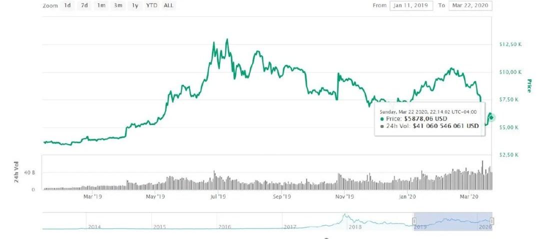 mercado-coinmarketcap-bitcoin