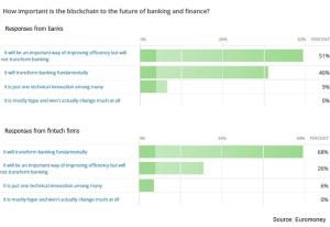 Importancia Blockchain Futuro Banca y Finanzas