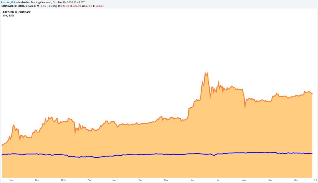 Bitcoin IRA Precio S&P