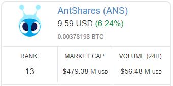 Ranking-AntShares