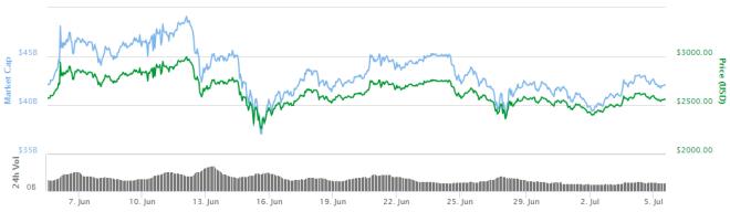Grafica-Bitcoin-050717
