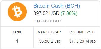 Ranking-Bitcoin-Cash-030817