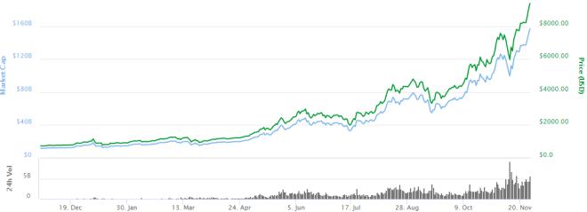 Grafica-Bitcoin-9000-261117