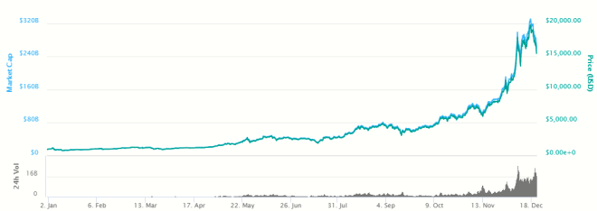 Grafica-Bitcoin-211217