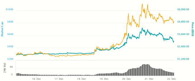 Grafica-Bitcoin-Cash-211217