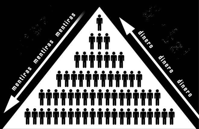 sistema-piramidal