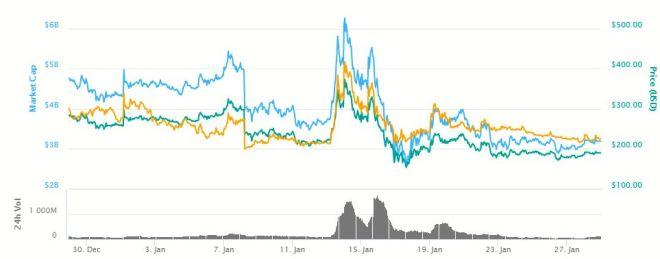 Grafica-Bitcoin-Gold-280118
