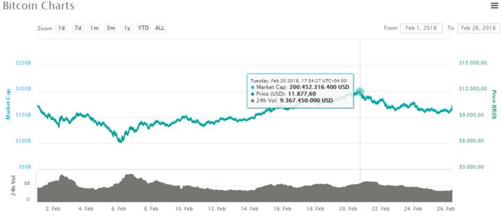 Grafica-Bitcoin260218