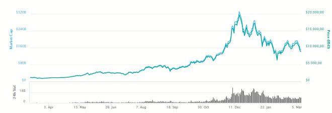 Grafica Bitcoin 090318