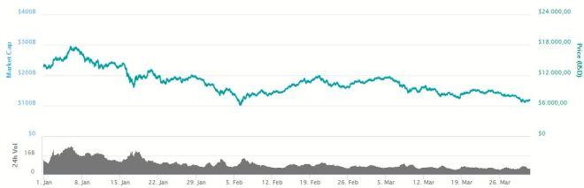 Grafica Bitcoin 310318