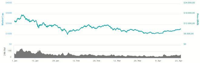 Grafica Bitcoin 240418
