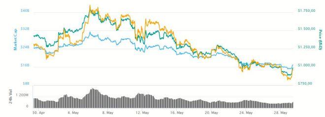 Grafica Bitcoin Cash 290518