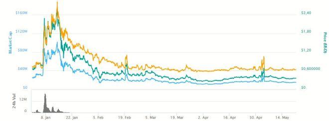 Grafica SolarCoin 210518