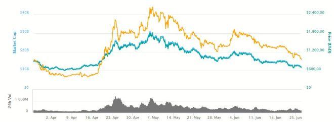 Grafica Bitcoin Cash 270618