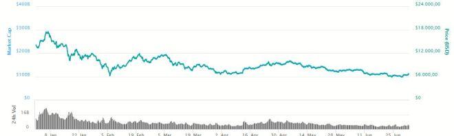 Grafica Bitcoin 020718