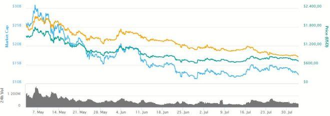 Grafica Bitcoin Cash 020818